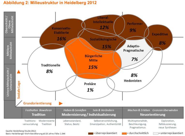 Die Sinus-Milieus in Heidelberg. Braun sind die im Deutschland-Vergleich überrepräsentierten Gruppen, weiss die im Vergleich unterrepräsentierten Milieus. Quelle: Heidelberg-Studie