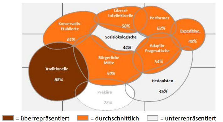 So schneidet Würzner in den Sinus-Milieus in Heidelberg ab. Quelle: Heidelberg-Studie