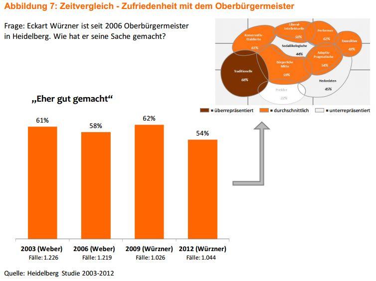 Die Zufriedenheit der Befragten mit ihrem Heidelberger OB - Quelle: Heidelberg-Studie