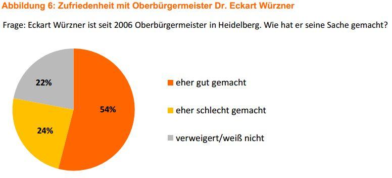 Die Heidelberger sind zu 54 Prozent mit Würzners Wirken einverstanden. Quelle: Heidelberg-Studie